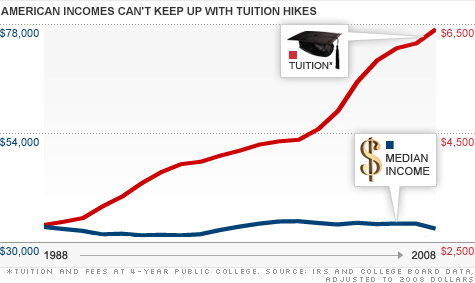 chart-wage-tuition3.top